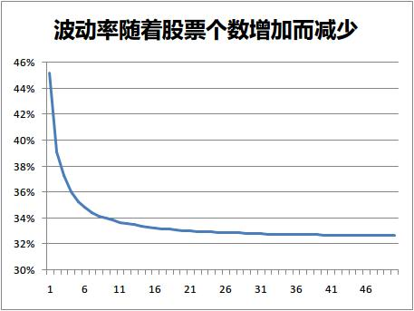 波动率随着股票个数增加而减少