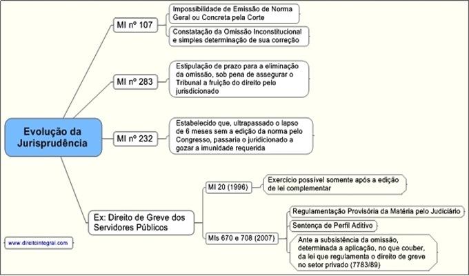 Evolução da Jurisprudência do STF a respeito do Mandado de Injunção