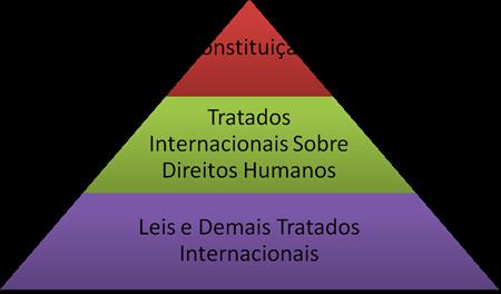 Hierarquia Supralegal dos Tratados Internacionais de Direitos Humanos.