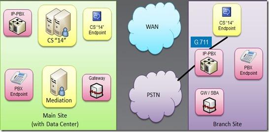 PSTN Branch PBX
