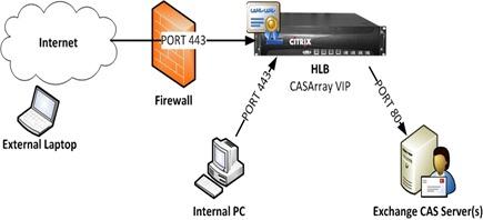 SSL Offload