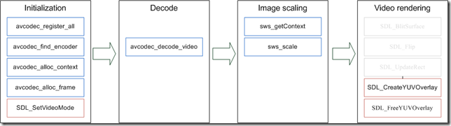 Process flow of video decode module new