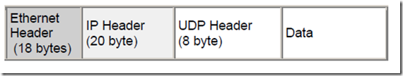 UDP_packet_encapsulation