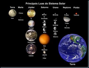 Luas_do_Sistema_Solar