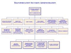 DHS TSA Org Chart PG 02