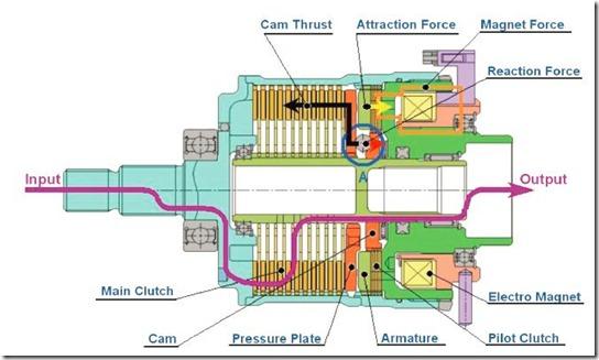 EMCD cutaway