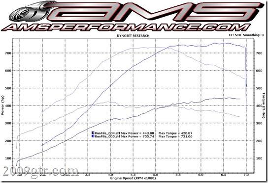 DragoGTR-MS109-AMS-SR850vsStock