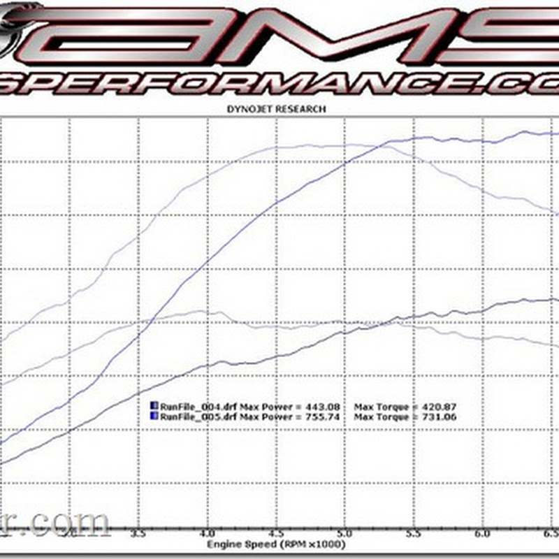 AMS Performance SR850 Upgrade Package