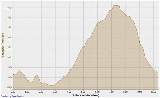 La Cabrera-Pico de la Miel 23-01-2011, Elevación - Distancia