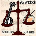 Banjo 590 hrs, TV 534 hours