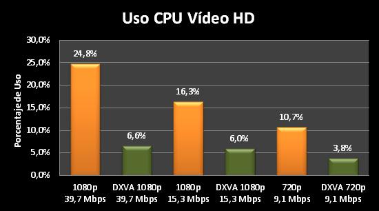 Uso_video_HD