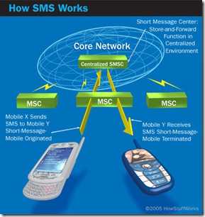 sms-message-path