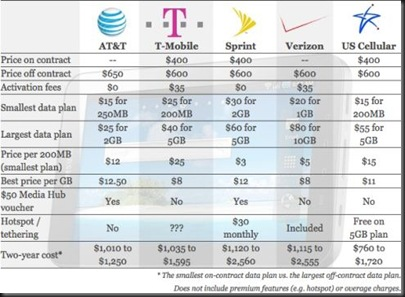 samsung-galaxy-tab-price-comparison-atampt-verizon-t-mobile-amp-us-cellular-1