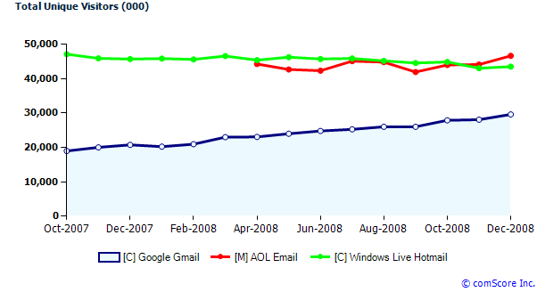 gmailvs-hotmailaol-chart.png