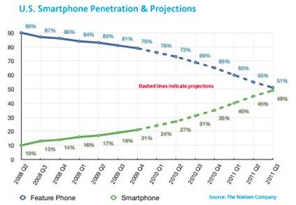 nielsen-smartphones.jpg