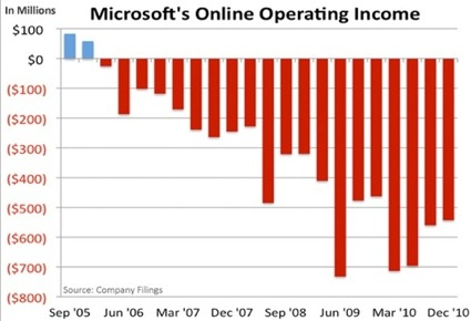 Microsoft-Online-Operating-Income1.jpg