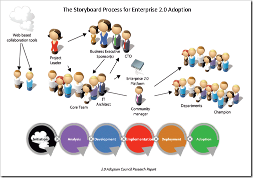 Enterprise 2.0 Adoption Storyboard