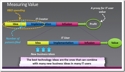 i3 Innovation Framework - Idea, Implementation, Infusion