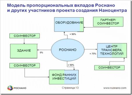 """Евгений Евдокимов, """"Роснано"""": Как мы строим наноцентры"""