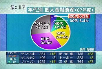 個人別年代金融資産(2007年)