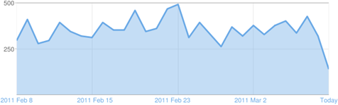 Chick Geek Games online gaming blog stats - pageviews february to march