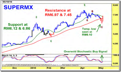 supermax-chart