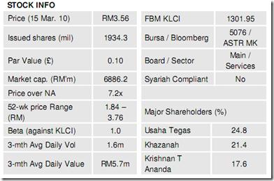 astro-malaysia-bursa