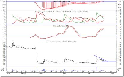 transmil-latest-chart