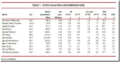 malaysia-oil-gas-stocks