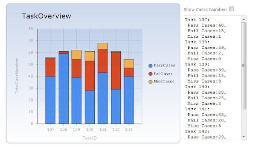 Telerik Radchart Vs Ms Chart