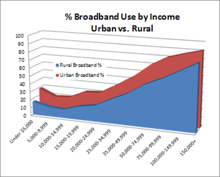 Percent Broadband Use by Income, Urban vs. Rural