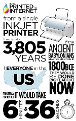 If You Printed the Internet ..