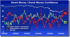 RecentSmartDumbConfidence