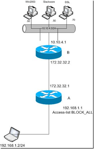 VPN-SSL