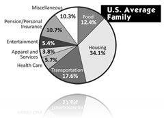 Budget for the US Average Family