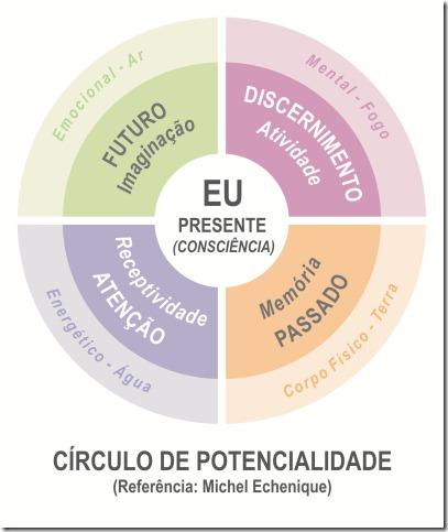 Centro de Potencialidade 2