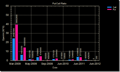 Put-call ratio