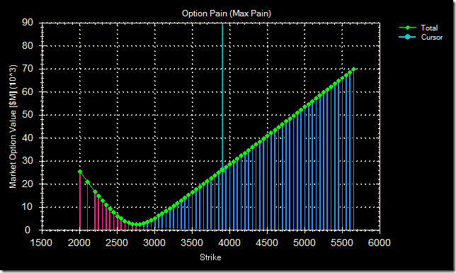 Option pain 20 mar