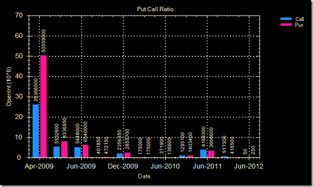 Put call ratio 16 Apr 09