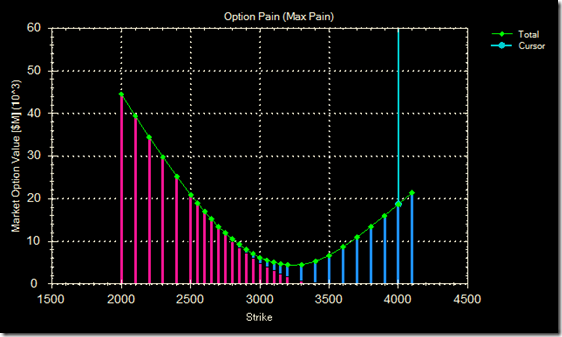 option pain 17 Apr 09
