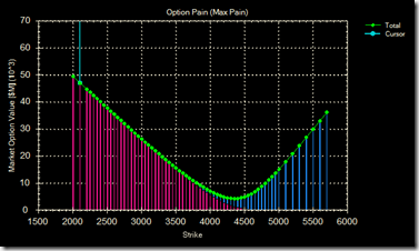 Option pain 19 Jun 09