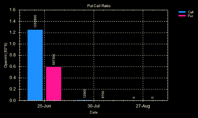 [Put Call ratio reliance 12 Jun 09[2].png]