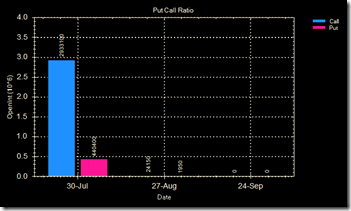 Reliance Put call ratio 10 Jul 09