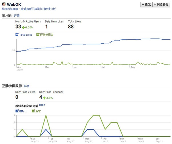 Facebook粉絲專頁精確行銷數據分析