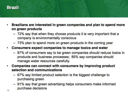Green Brands Brazil