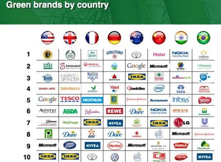 Green Brands by Country