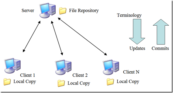 technology  version control with tortoise svn  part