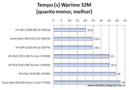 HP DV4-1620BR