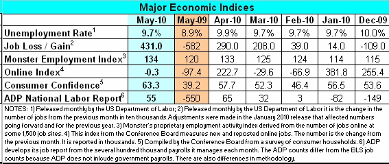may-employment-report-unemployment-rate-9-7-percent-20k-jobs-ex-census