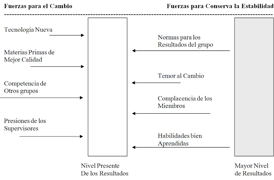 Diagrama de las fuerzas del cambio